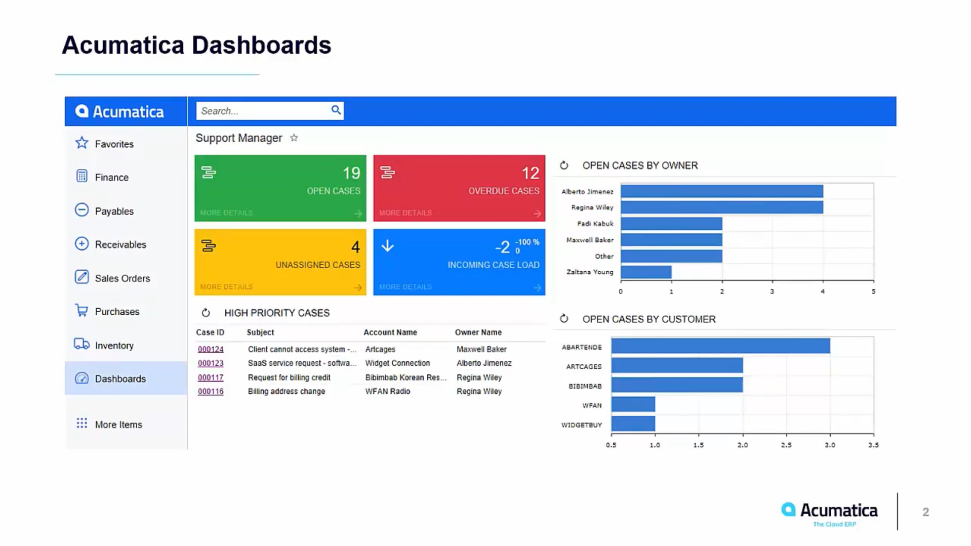 Featured Dashboards And Kpis On Acumatica Cloud Erp